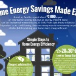 Home Energy Savings Made Easy (Infographic)